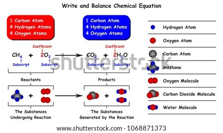 Diagram Of Chemical Equation Online Wiring Diagram