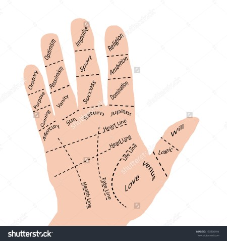Hand Chart For Palm Reading