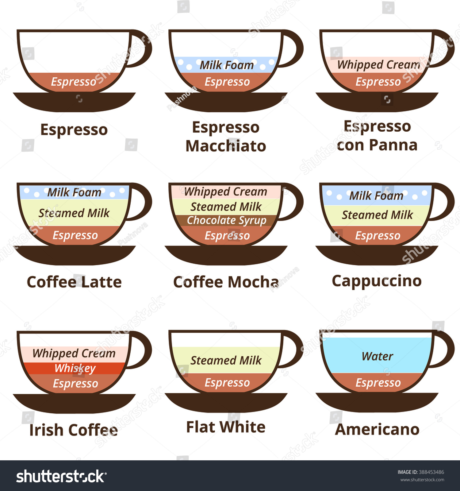 Americano Coffee English Set 9 Kinds Coffee Espresso Late Stock Illustration