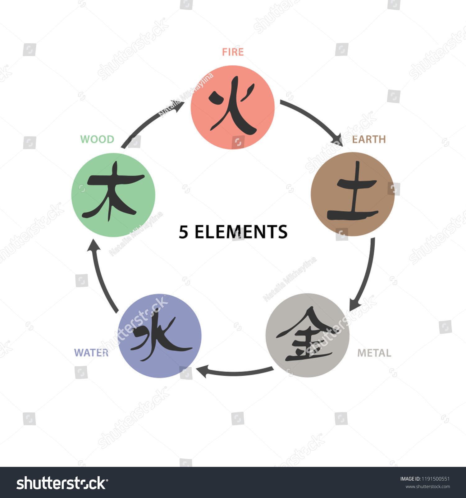 Feng Shui Bagua Dansk 5 Elements Wu Xing Vector Colour Stock Vector Royalty Free