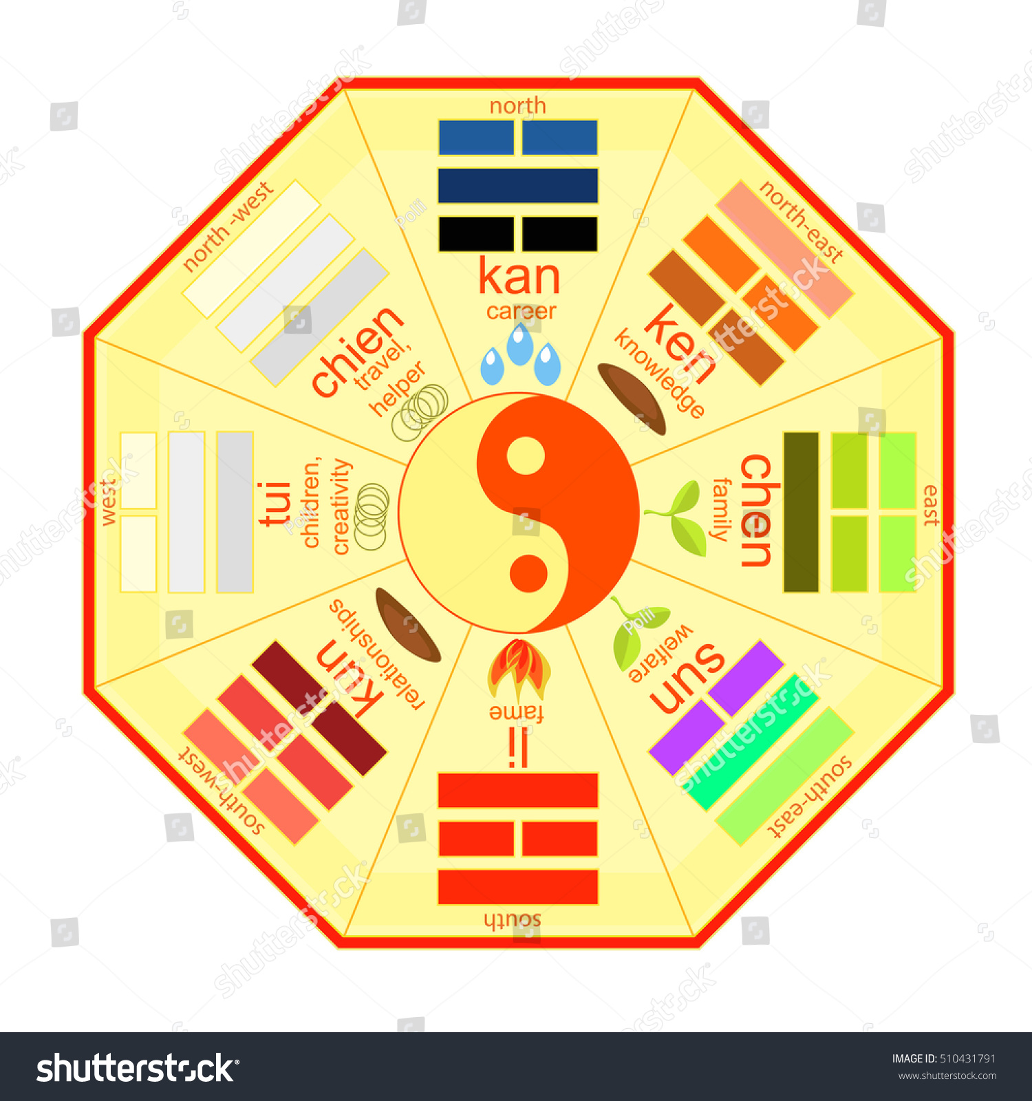 Feng Shui Bagua Dansk Chinese Feng Shui Bagua Square Vector Stock Image Download Now