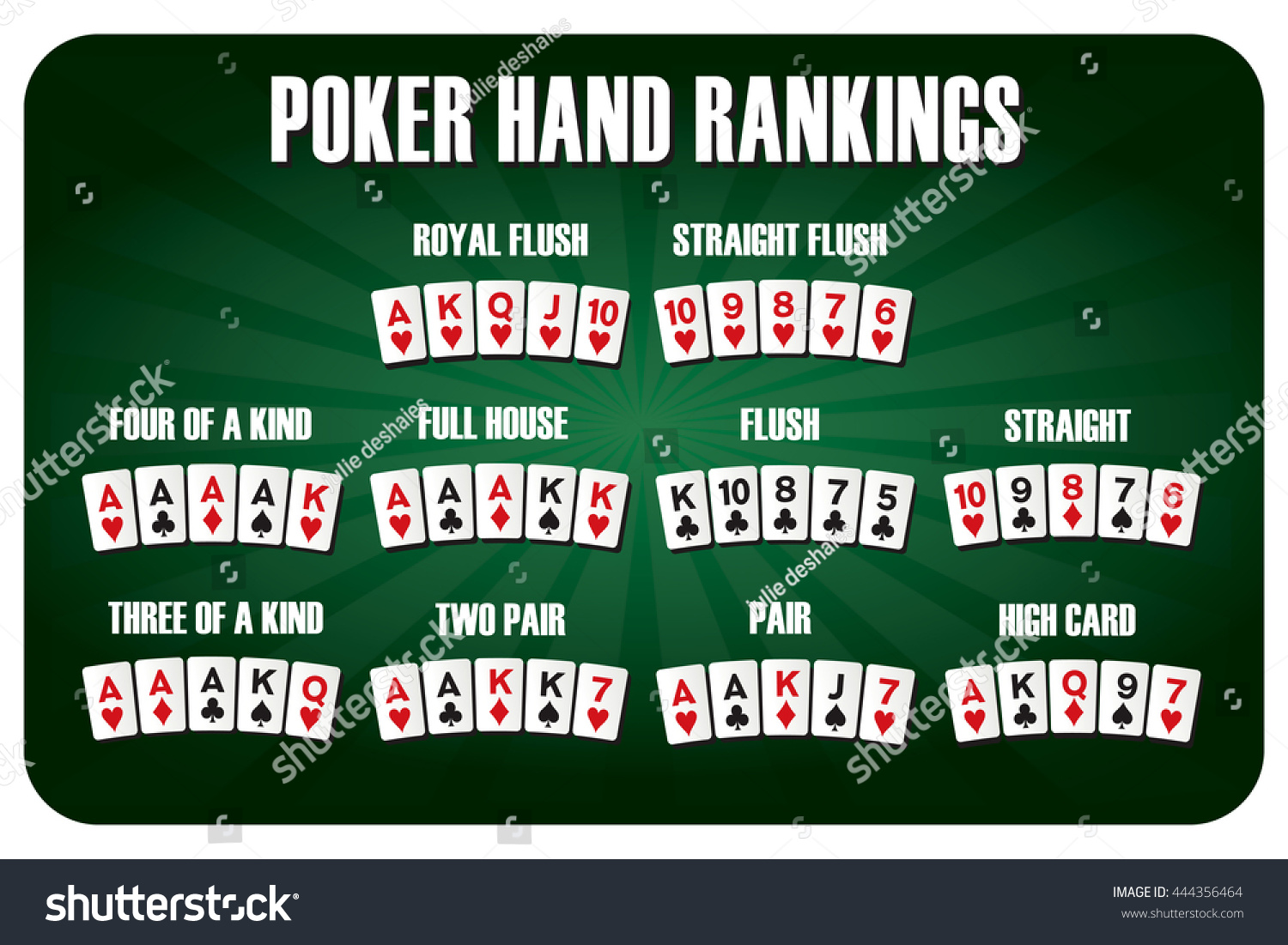 Collection #1 Passwords Download Texas Holdem Poker Hand Rankings Combination Stock Vector