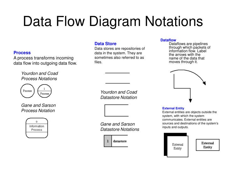 PPT - Data Flow Diagram Notations PowerPoint Presentation - ID1082976