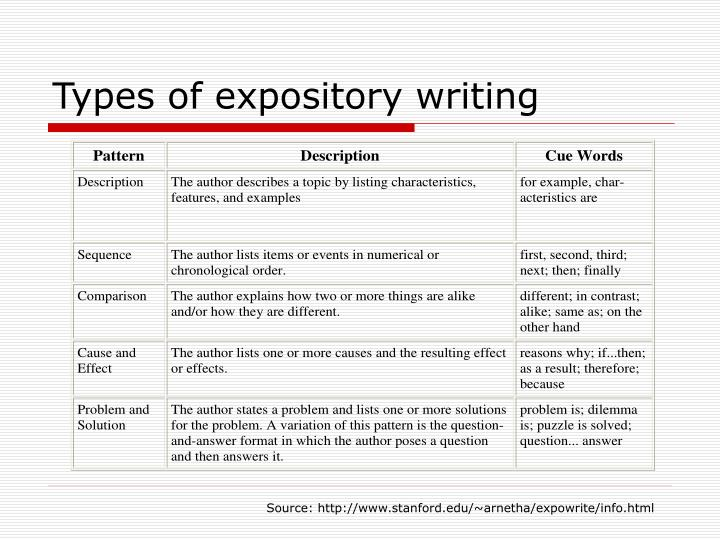Types of essay writing examples Essay Service