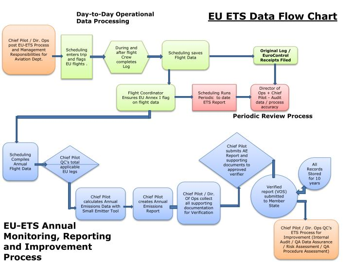 PPT - EU ETS Data Flow Chart PowerPoint Presentation - ID1377455 - Data Flow Chart
