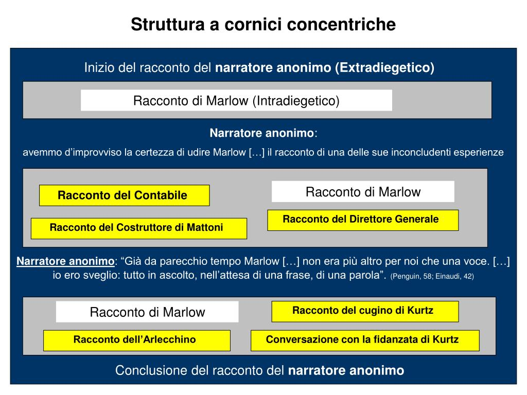 Cornici Concentriche Ppt Heart Of Darkness Powerpoint Presentation Id 1447298