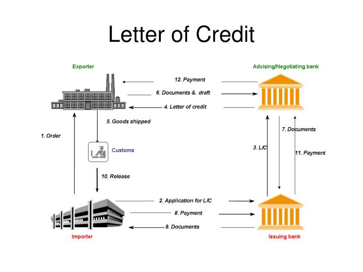 PPT - Letter of Credit PowerPoint Presentation - ID169163