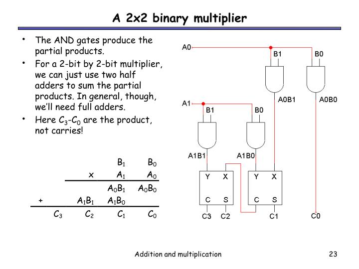 PPT - Addition and multiplication PowerPoint Presentation - ID171676