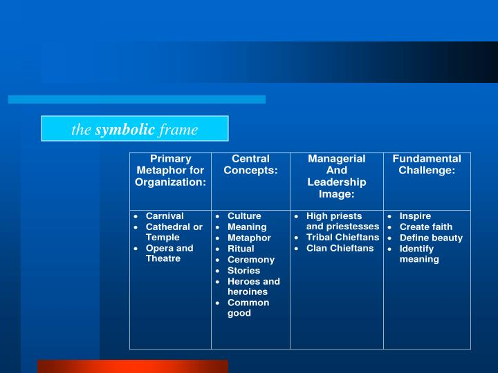 PPT - Analyzing Organizations Developing Cognitive Complexity