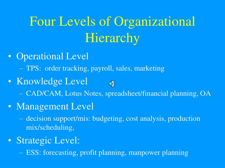 PPT - Four Levels of Organizational Hierarchy PowerPoint