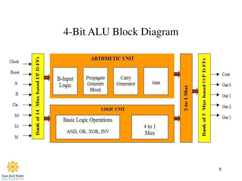 Block Diagram 4 Bit Simple Electrical Wiring 2 Magnitude Comparator Logic 1 Alu Auto Of Universal Shift