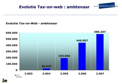 PPT - TAX-ON-WEB My Minfin PowerPoint Presentation - ID:361436