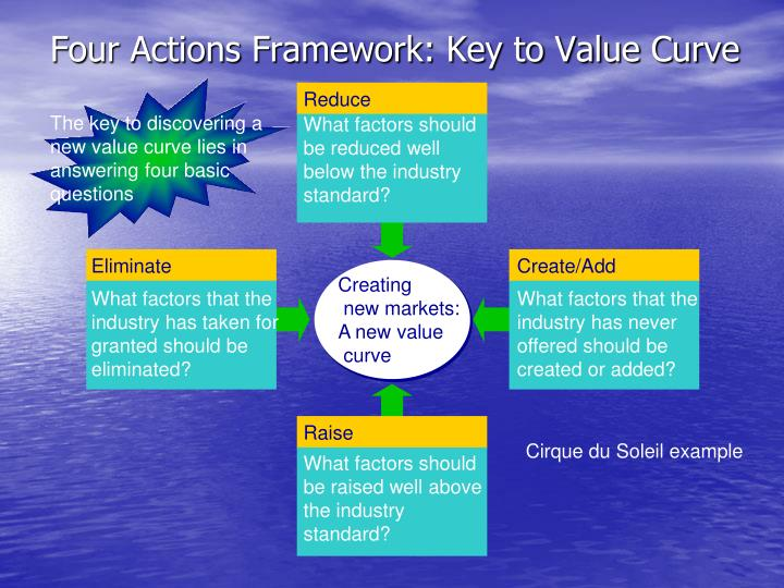 PPT - Blue Ocean Strategy PowerPoint Presentation - ID382144