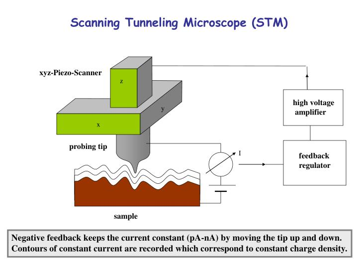 PPT - Scanning Tunneling Microscope (STM) PowerPoint Presentation