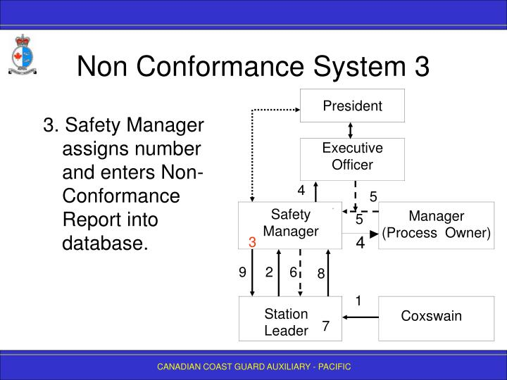 PPT - SAFETY MANAGEMENT SYSTEM Non Conformance Reporting PowerPoint