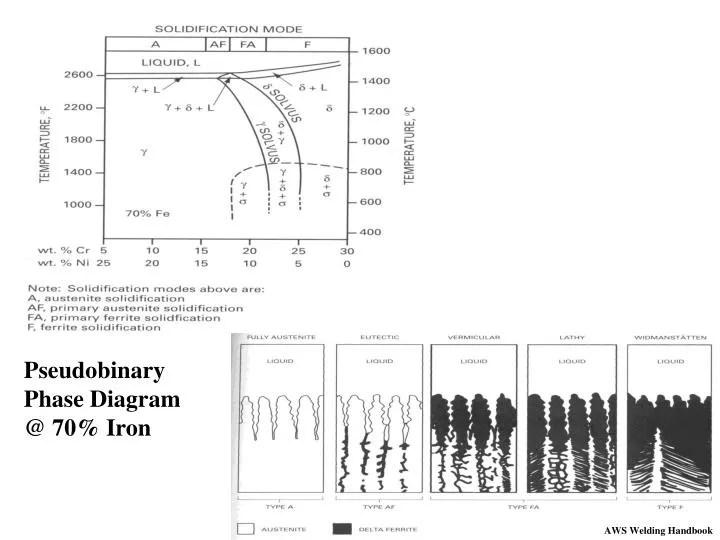 Welding Phase Diagram Wiring Diagram