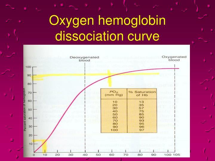 PPT - OXYHEMOGLOBIN DISSOCIATION CURVE PowerPoint Presentation - ID