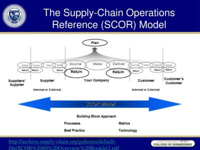 PPT - CHAPTER 5 The Supply Chain Management Concept PowerPoint Presentation - ID:633720