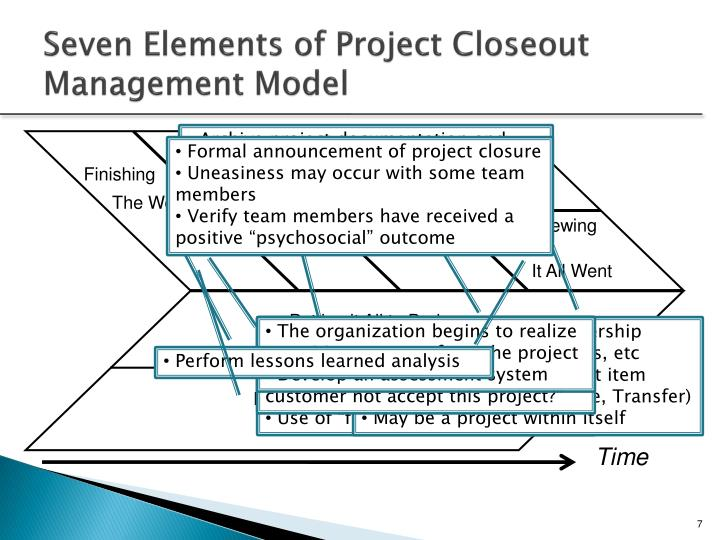 PPT - Project Close-Out and Termination PowerPoint Presentation - ID