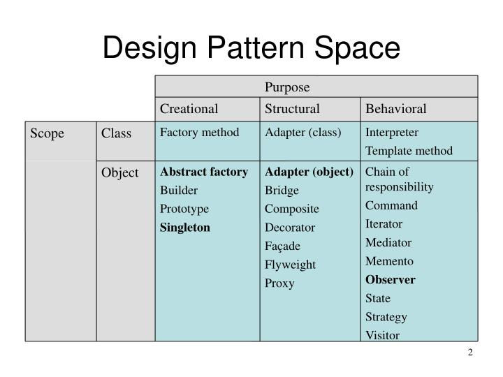 PPT - Applying The \u201cgang of four\u201d (GoF) design Patterns PowerPoint