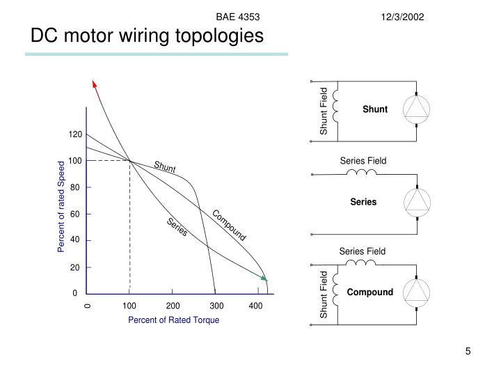 PPT - Electric Motors PowerPoint Presentation - ID787651