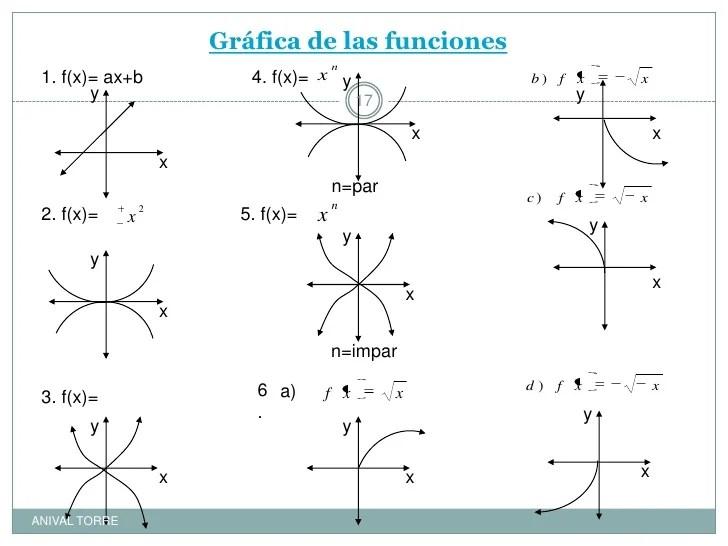 funciones - Josemulinohouse - funciones