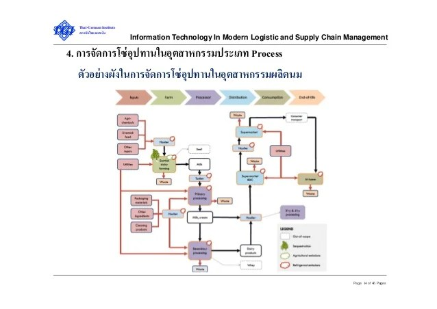 Information technology in modern logistics and supply chain management
