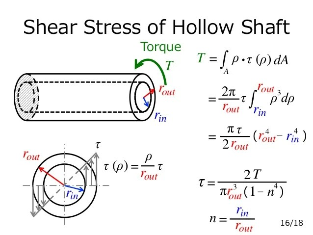 torque diagram for the shaft