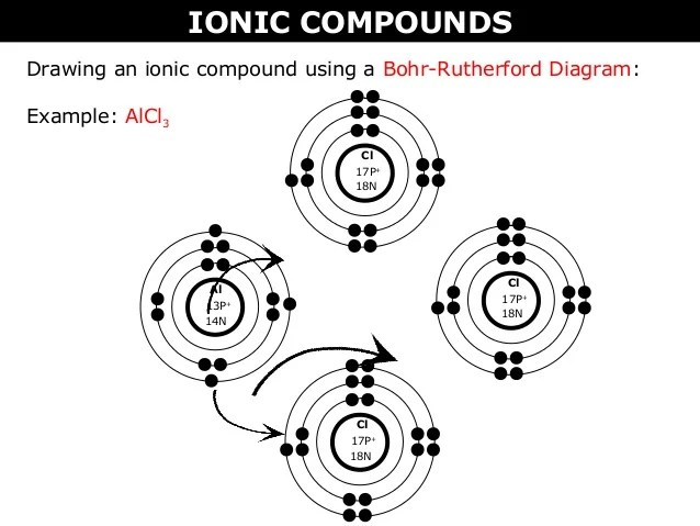 ionic bond drawing lewis dot diagrams