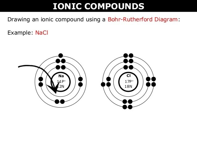 bohr diagram for nacl