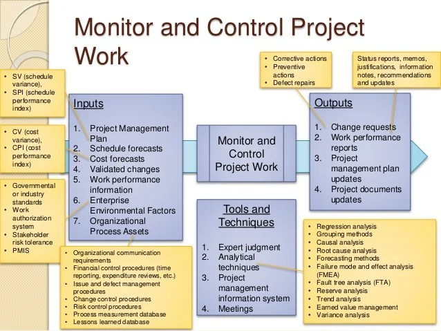 Pmp Prep 3 Project Integration Management