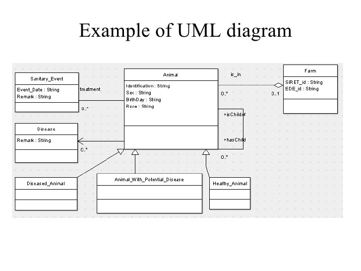 uml use case diagrams tips and faq