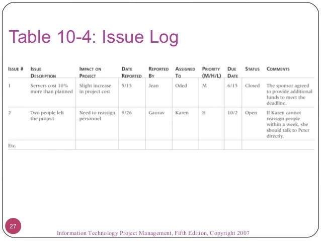 project management issues log template - Josemulinohouse - issue log template