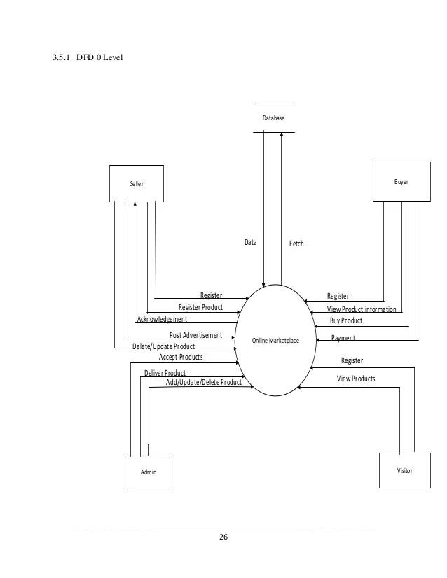 activity diagram login admin