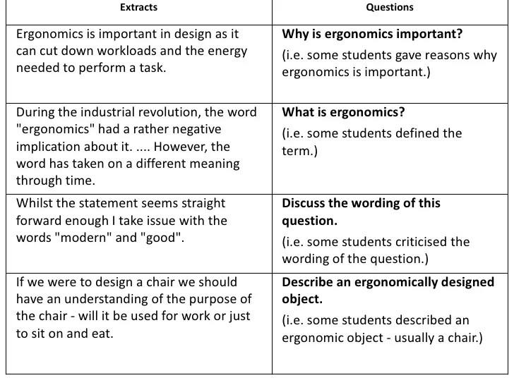 Definition Of Essay Test Items Improving Your Test Questions