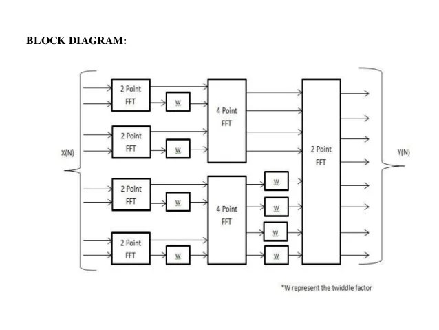block diagram of digital wireless communication system