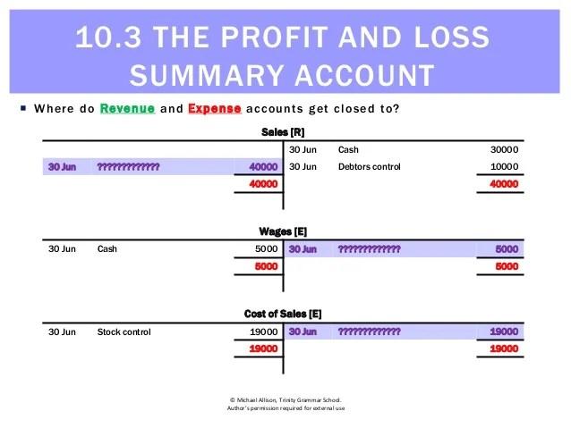 profit and loss summary - Josemulinohouse - profit and loss ledger