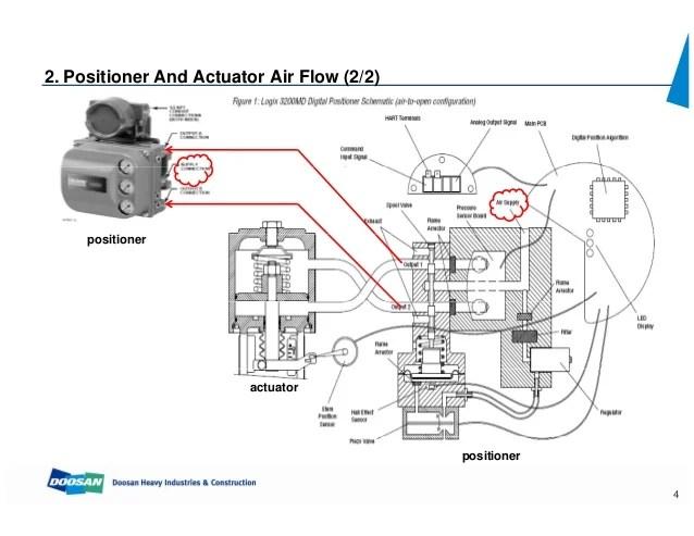 diagram of fisher control valve