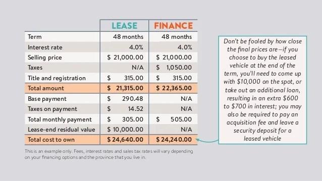 new car lease vs buy - Romeolandinez