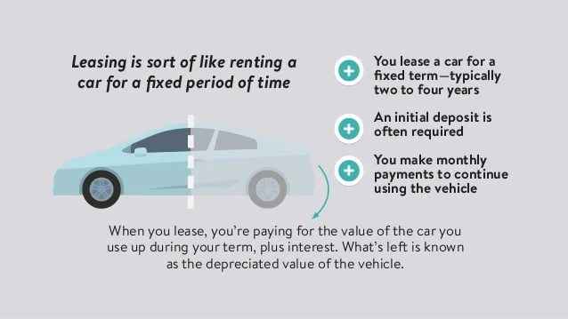leasing vs buying car - Maggilocustdesign