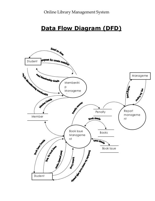data flow diagram library management system