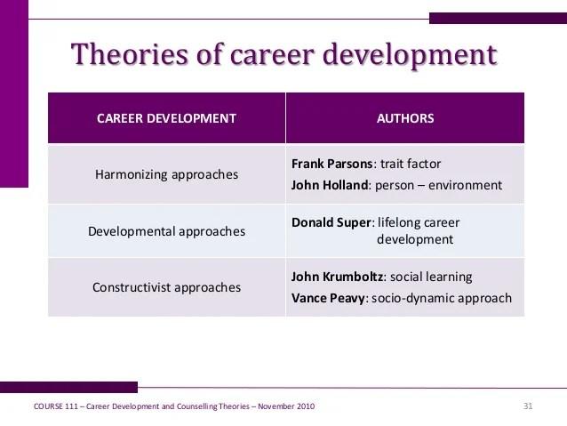 career development theory - Canasbergdorfbib