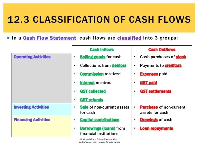 12.3 Classification of cash flows