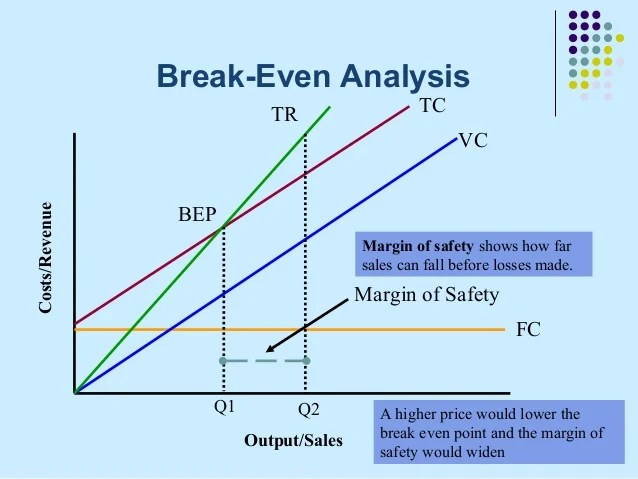 breakeven analysis - Roho4senses - Breakeven Analysis