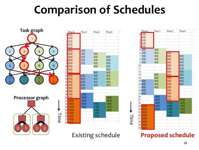 schedule graph - Apmayssconstruction