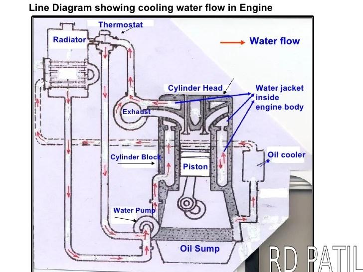 basic 4 cylinder engine diagram