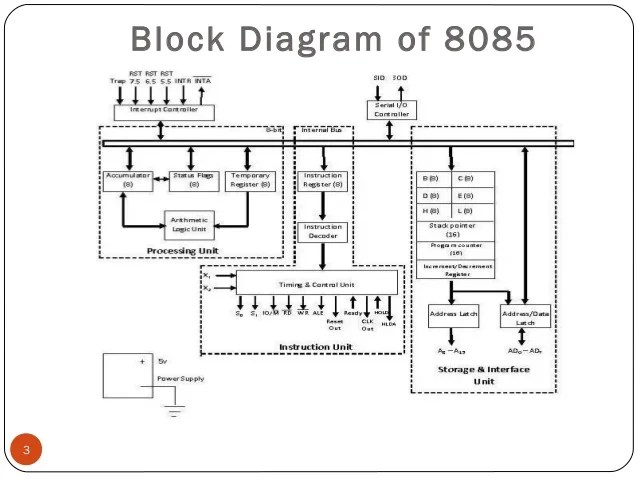 logic diagram of 8085