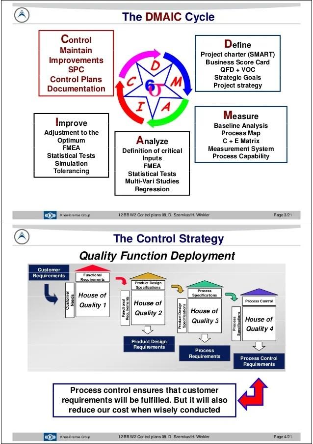 Control Plan Control Plan Control Plan Development Quality One - control plan
