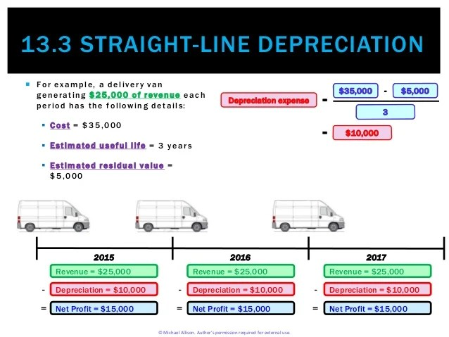 straight line method for depreciation
