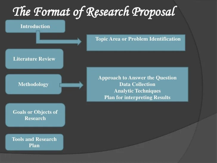 10 steps writing research proposal